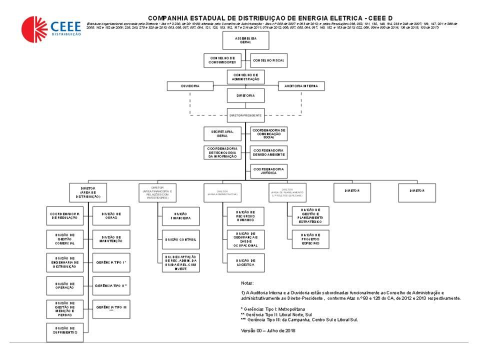 organograma CEEE-D